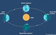 3 Hal Langka Ini akan Terjadi di Yogyakarta Saat Equinox