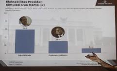 Survei Charta Politika, Elektabilitas Prabowo Subianto Meningkat