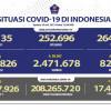 Kasus COVID-19 Indonesia Bertambah 45.416, Lebih Baik di Rumah Saja