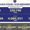 Dalam 24 Jam, 1.231 Orang Sembuh dari COVID-19