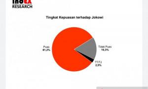 Survei IndEX: 81,2 Persen Publik Puas Kinerja Jokowi