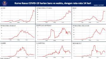 Presentase Kesembuhan Pasien COVID-19 di 13 Provinsi Ini di Atas 70 Persen